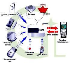 беспроводные системы охраны